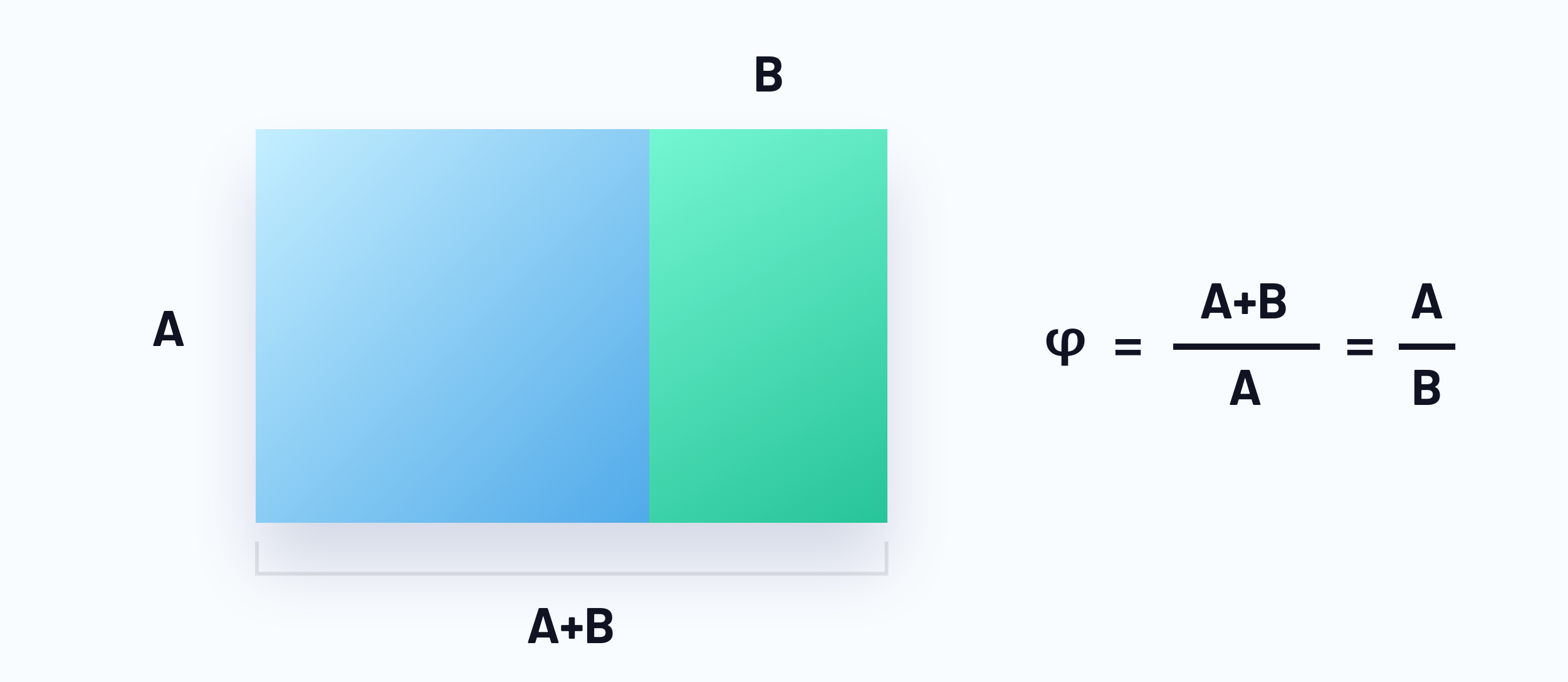 The golden rectangle with the equation of the golden proportion to visualize the use of golden ratio in web design.