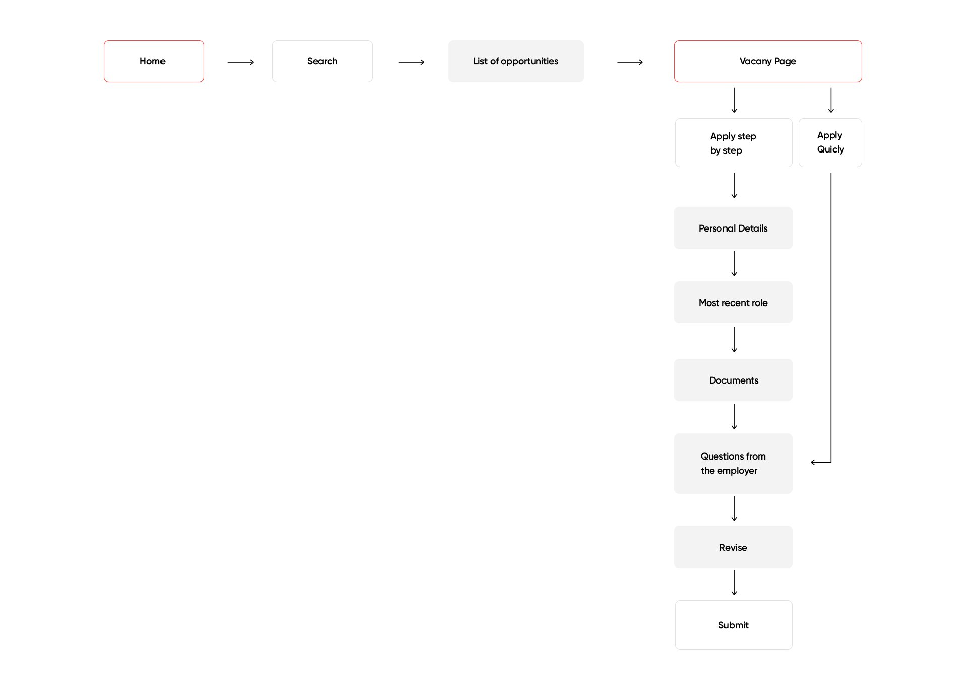 User flow designed for our concept app.