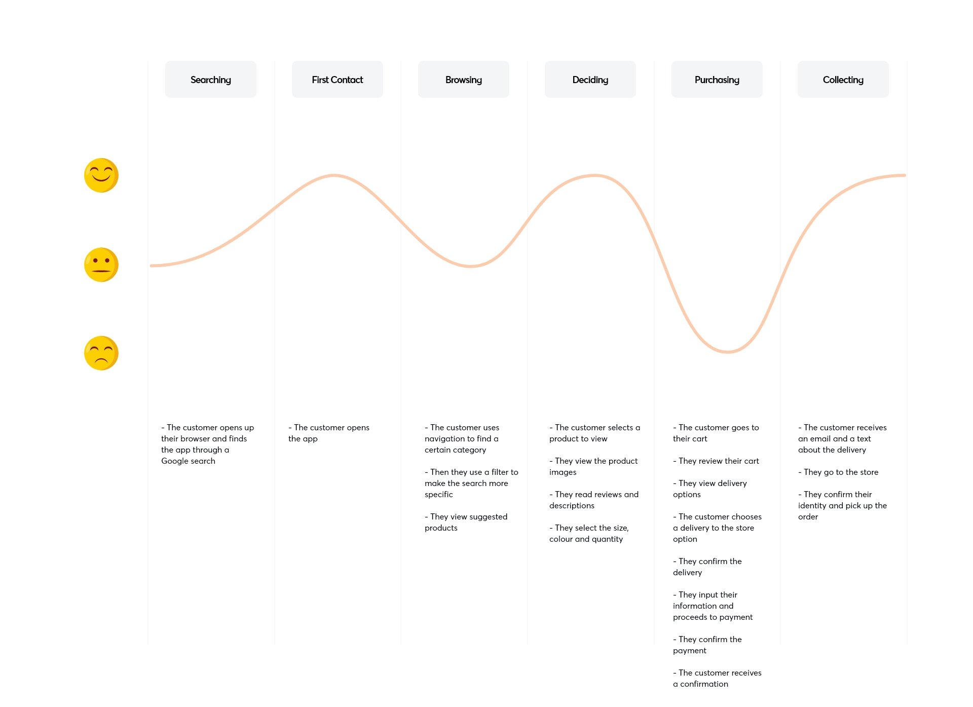 The customer journey and satisfaction level when using the sneakers eCommerce app