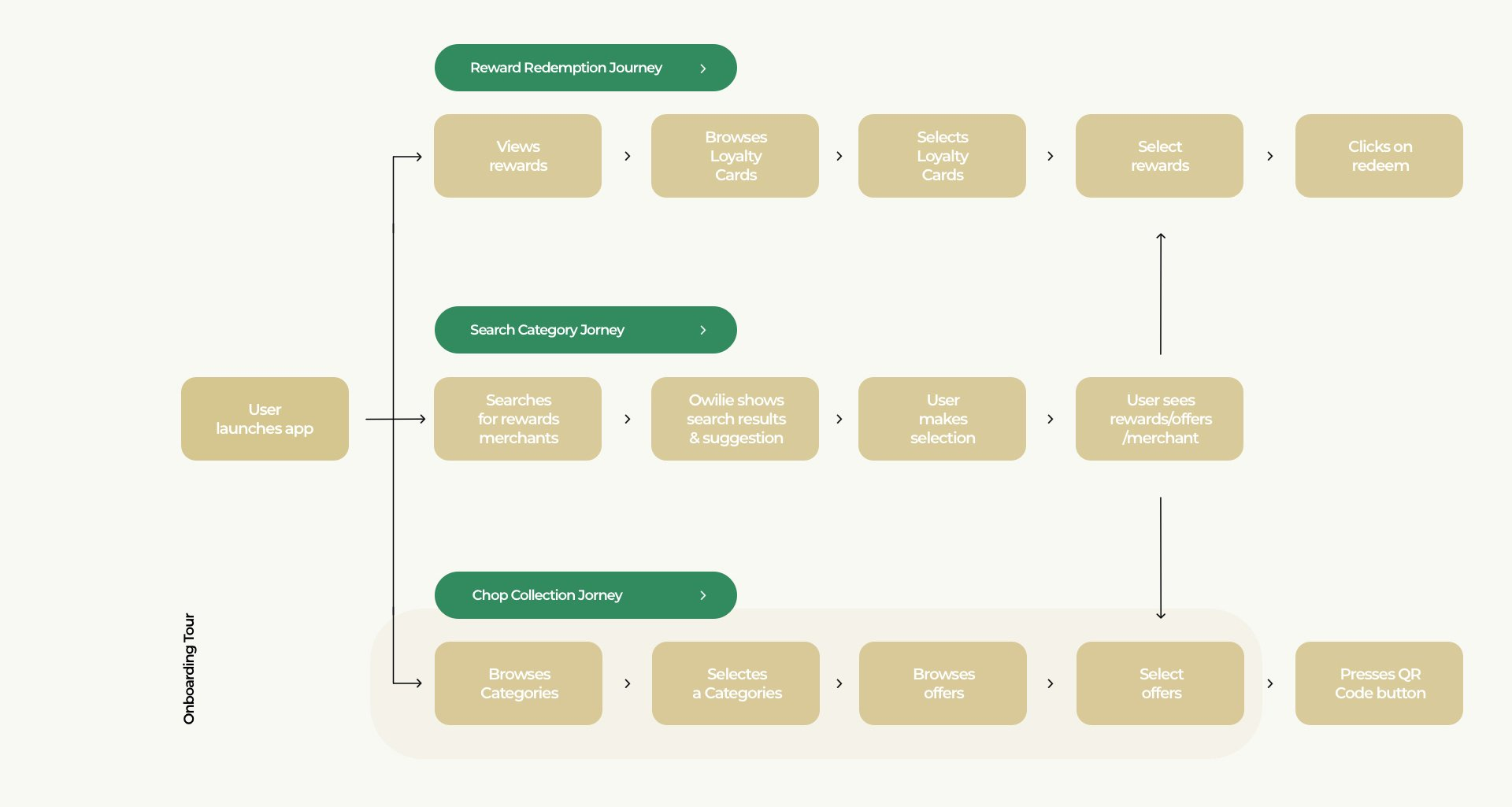 The user flow for our redesign of the Starbucks Rewards App.