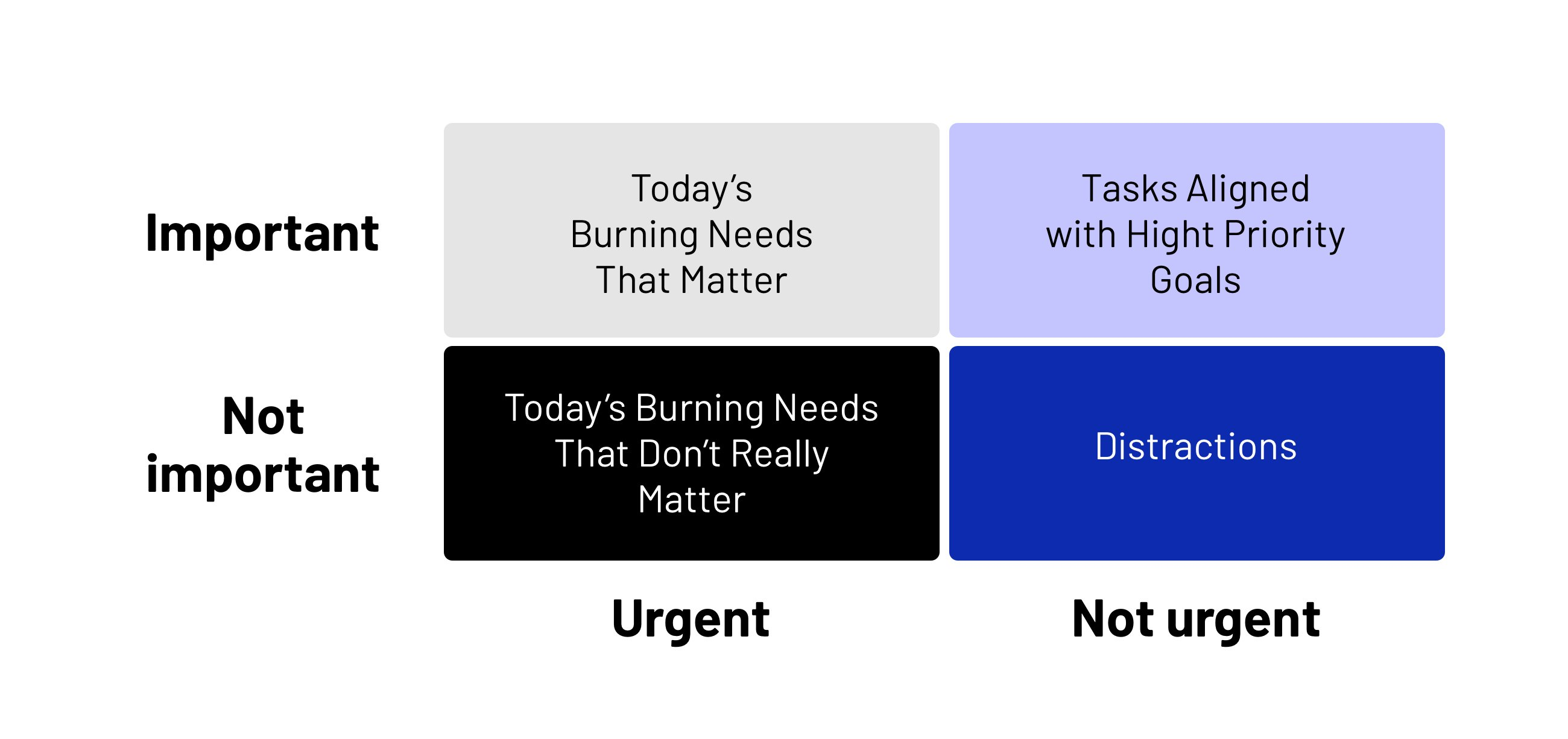 A quad chart that will help you prioritize information and then prioritize your tasks each day.