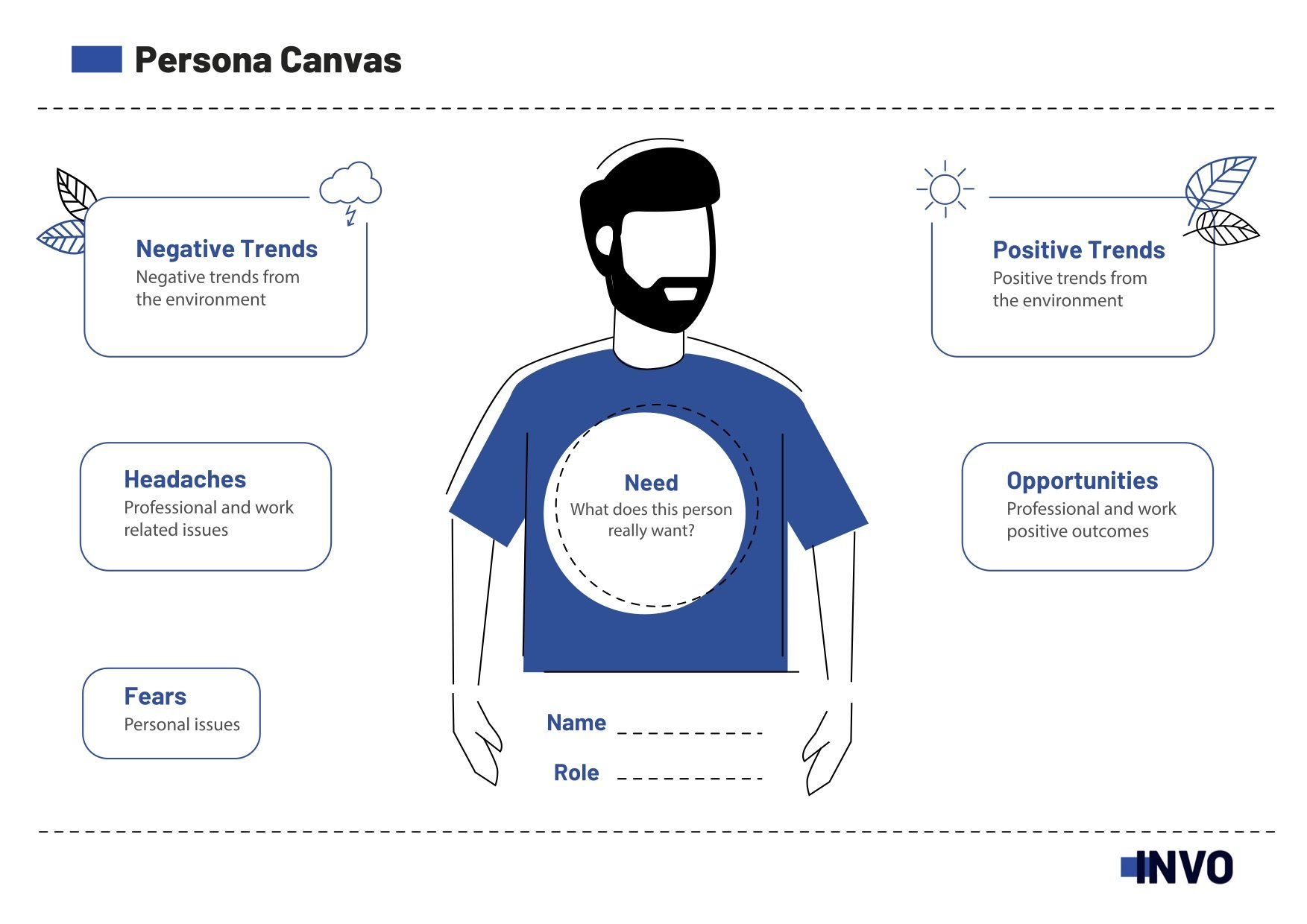 How to use the user persona canvas?