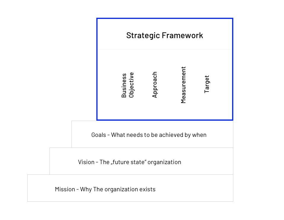 Strategic framework structure