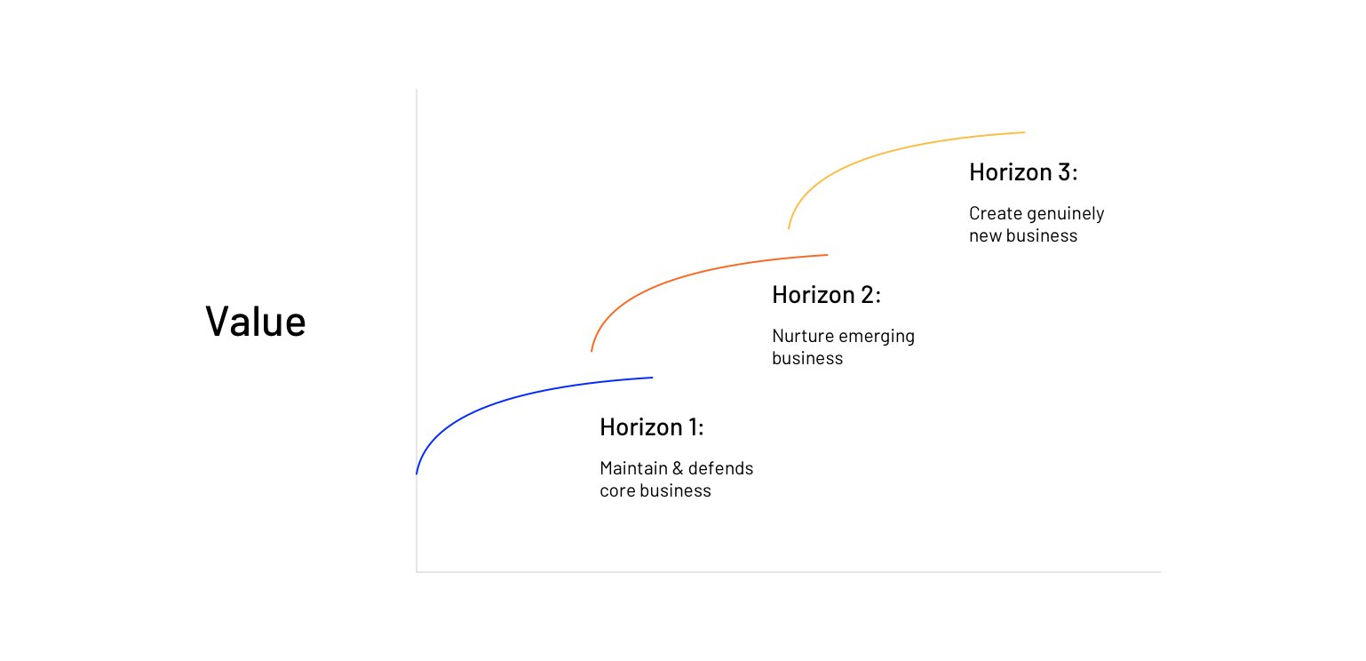 McKinsey's strategic framework