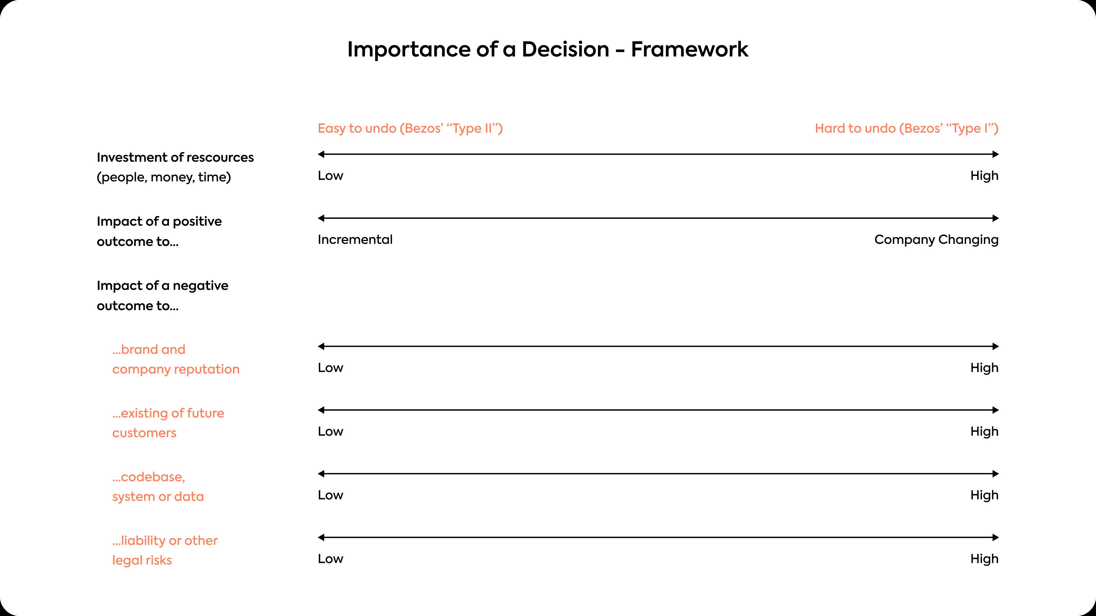 Importance of a decision - framework