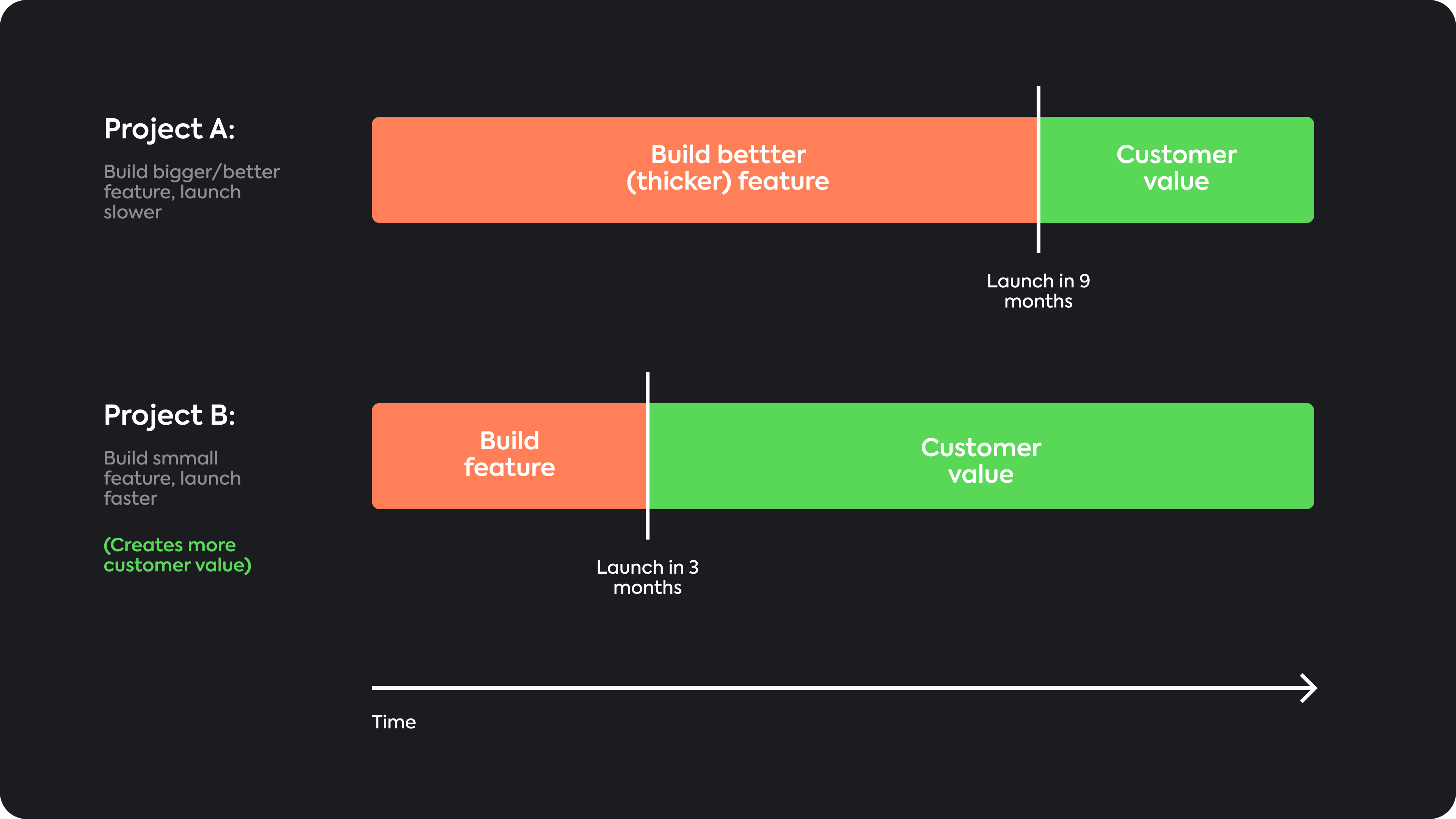 Mental Models For Product Managers: Shipping Time Value