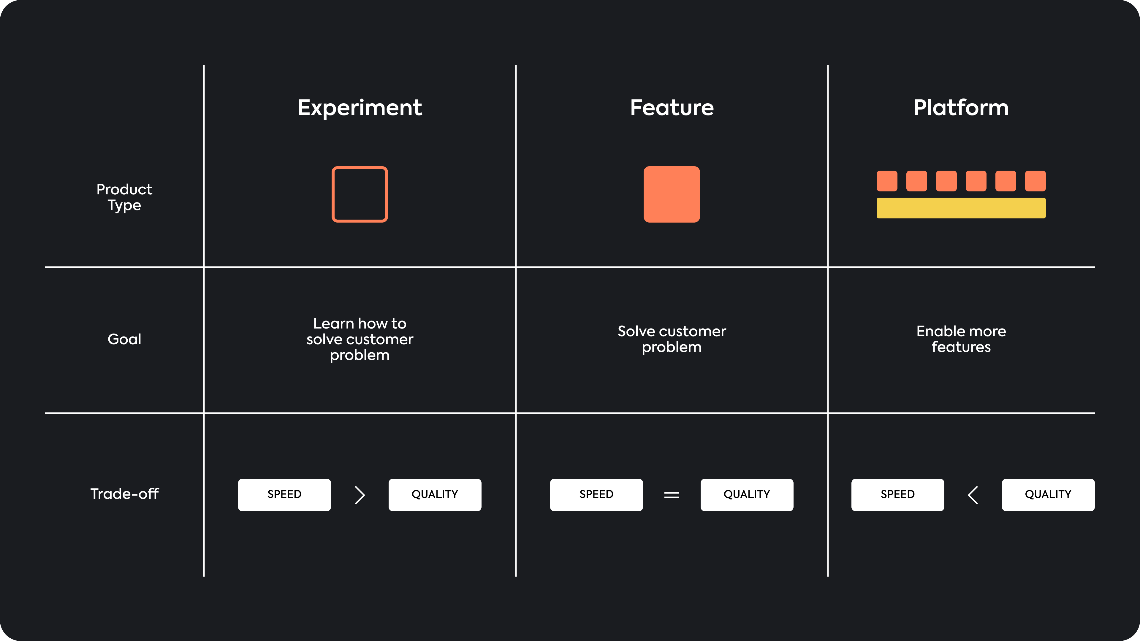 Mental Models For Product Managers: Three Types Of Product Development